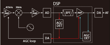 AGCループ構成図