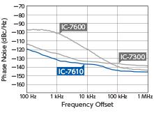 送信出力のフェーズノイズ特性