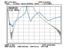 7.22MHz受信時のBPFと、DIGI-SEL通過帯域特性