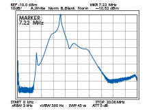 アンテナからBPF~DIGI-SEL出力までの総合通過特性