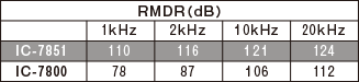 RMDR比較表